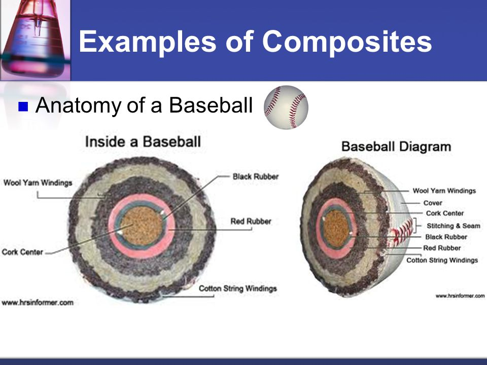 Examples of Composites Anatomy of a Baseball