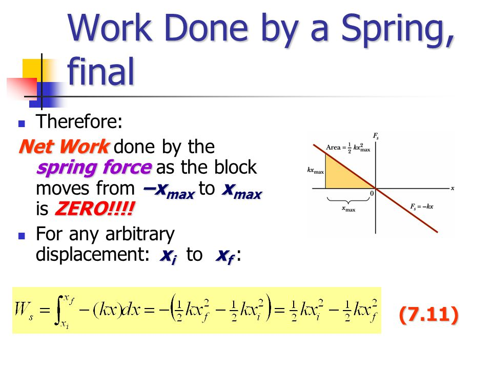 Work Done by a Spring, final Therefore: Net Work spring force –x max x max ZERO!!!! Net Work done by the spring force as the block moves from –x max t