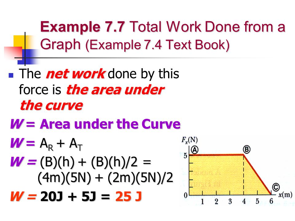 Example 7.7 Total Work Done from a Graph (Example 7.4 Text Book) net work the area under the curve The net work done by this force is the area under the curve W = Area under the Curve W = A R + A T W = (B)(h) + (B)(h)/2 = (4m)(5N) + (2m)(5N)/2 W = 20J + 5J = 25 J
