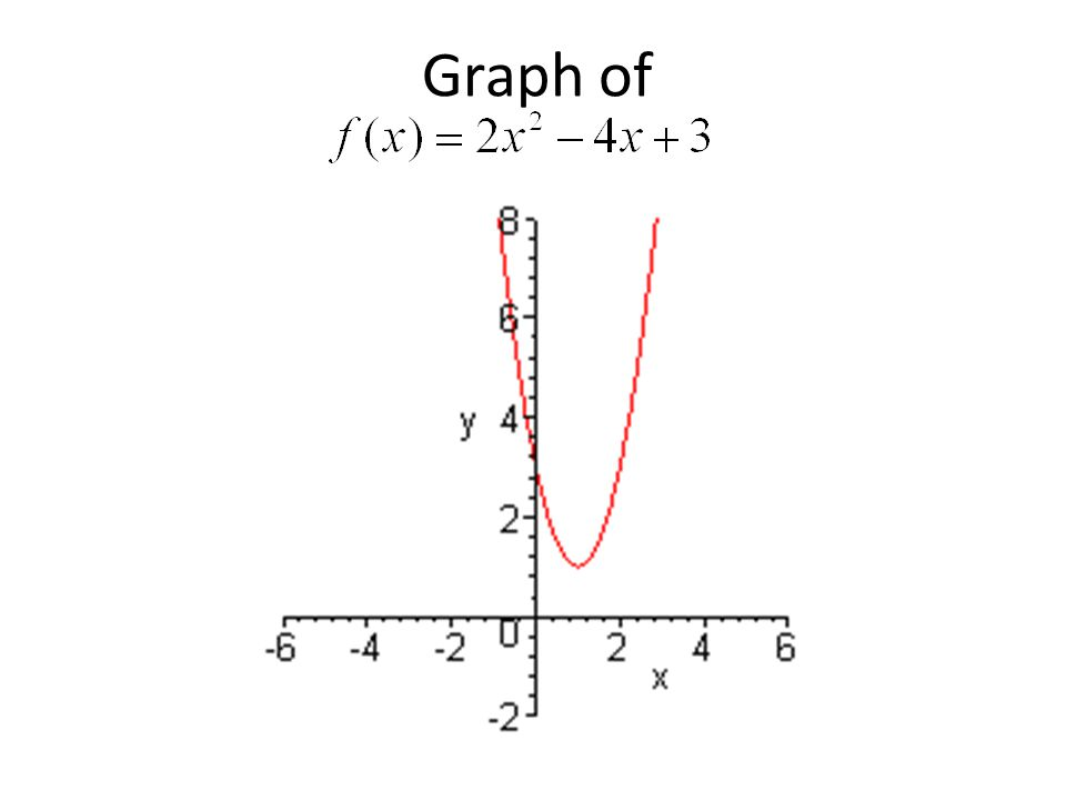 Graph of