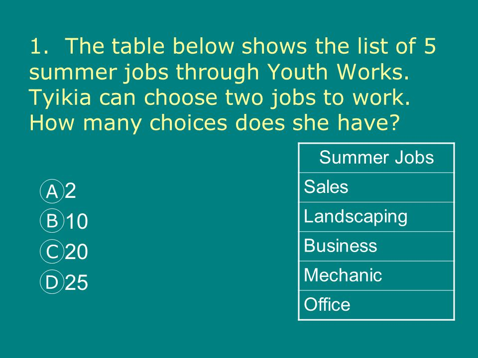 1. The table below shows the list of 5 summer jobs through Youth Works.