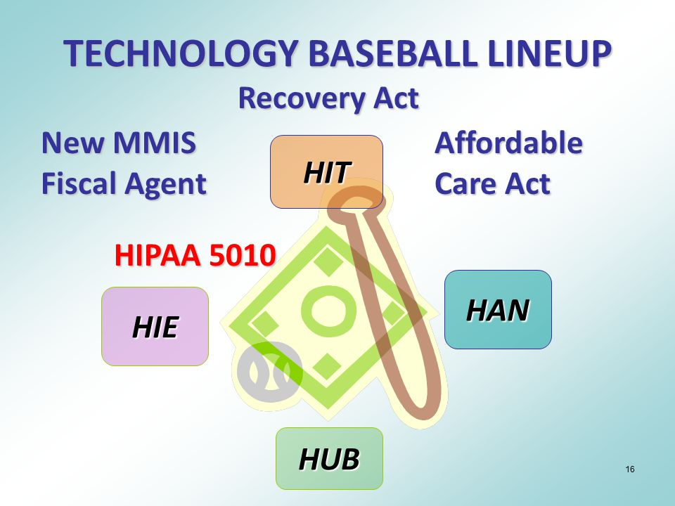 16 HIT HAN HUB HIE Recovery Act New MMIS Fiscal Agent Affordable Care Act HIPAA 5010 TECHNOLOGY BASEBALL LINEUP