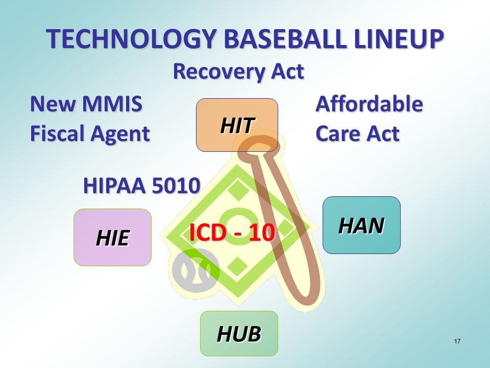17 HIT HAN HUB HIE Recovery Act New MMIS Fiscal Agent Affordable Care Act ICD - 10 HIPAA 5010 TECHNOLOGY BASEBALL LINEUP