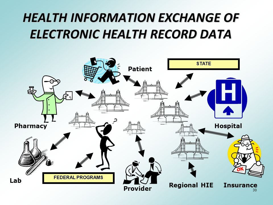 30 HEALTH INFORMATION EXCHANGE OF ELECTRONIC HEALTH RECORD DATA Pharmacy Lab Patient Provider Insurance Hospital FEDERAL PROGRAMS Regional HIE STATE