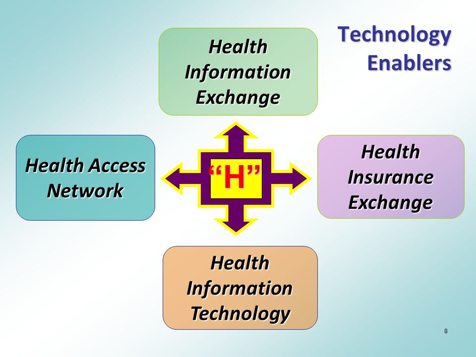 "8 Technology Enablers Health Information Technology Health Access Network Health Information Exchange Health Insurance Exchange ""H"""