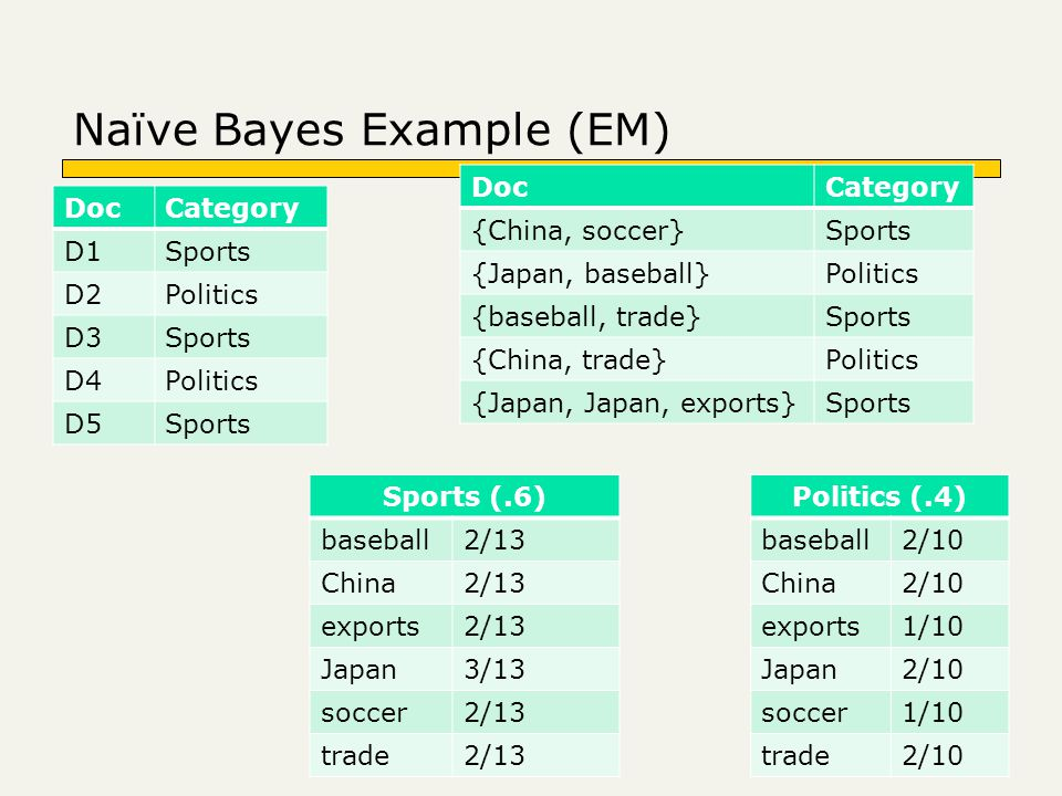 Naïve Bayes Example (EM) DocCategory D1Sports D2Politics D3Sports D4Politics D5Sports DocCategory {China, soccer}Sports {Japan, baseball}Politics {bas