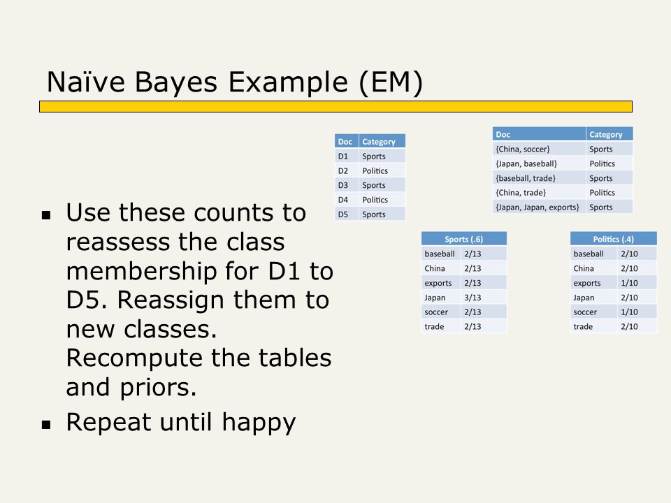 Naïve Bayes Example (EM) Use these counts to reassess the class membership for D1 to D5. Reassign them to new classes. Recompute the tables and priors