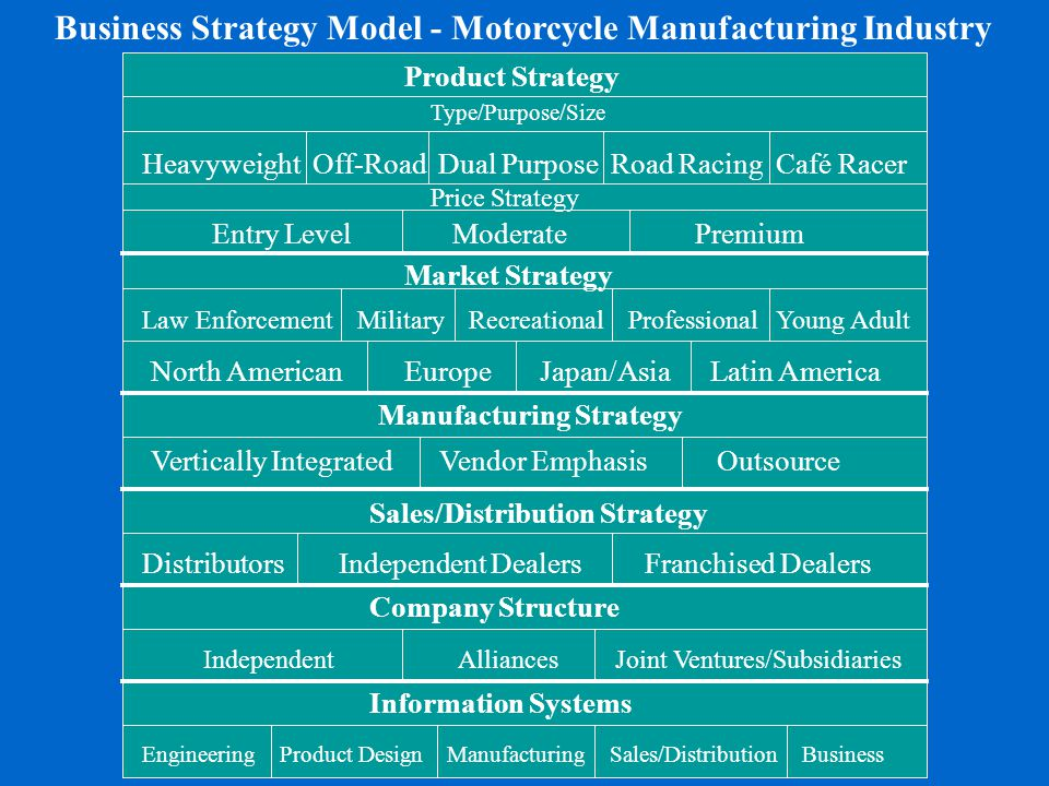 Engineering Product Design Manufacturing Sales/Distribution Business Information Systems Company Structure Independent Alliances Joint Ventures/Subsid