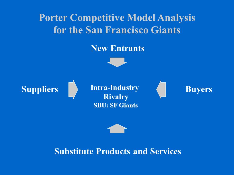 Porter Competitive Model Analysis for the San Francisco Giants Intra-Industry Rivalry SBU: SF Giants BuyersSuppliers Substitute Products and Services