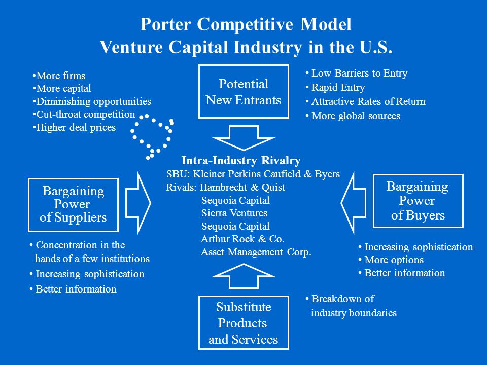 Bargaining Power of Suppliers Potential New Entrants Substitute Products and Services Bargaining Power of Buyers Intra-Industry Rivalry SBU: Kleiner P