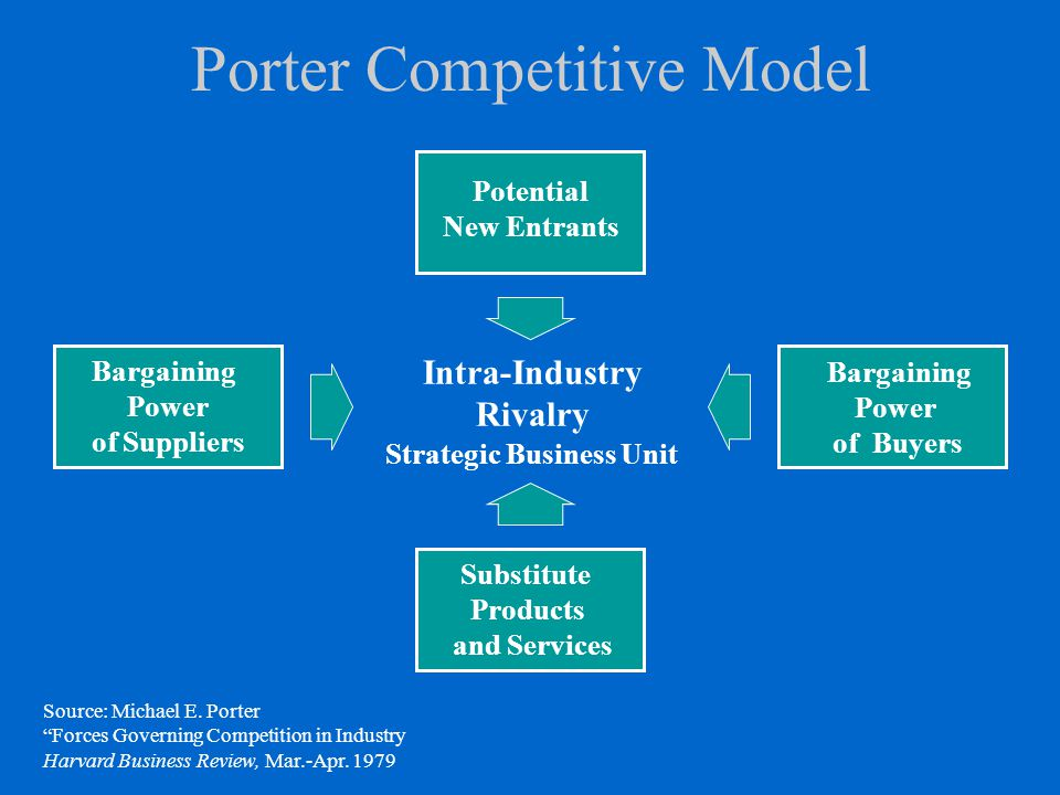 Porter Competitive Model Intra-Industry Rivalry Strategic Business Unit Bargaining Power of Buyers Bargaining Power of Suppliers Substitute Products a