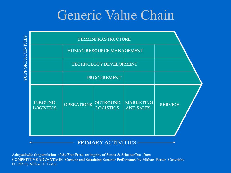 Generic Value Chain INBOUND LOGISTICS OPERATIONS OUTBOUND LOGISTICS MARKETING AND SALES SERVICE PRIMARY ACTIVITIES PROCUREMENT TECHNOLOGY DEVELOPMENT