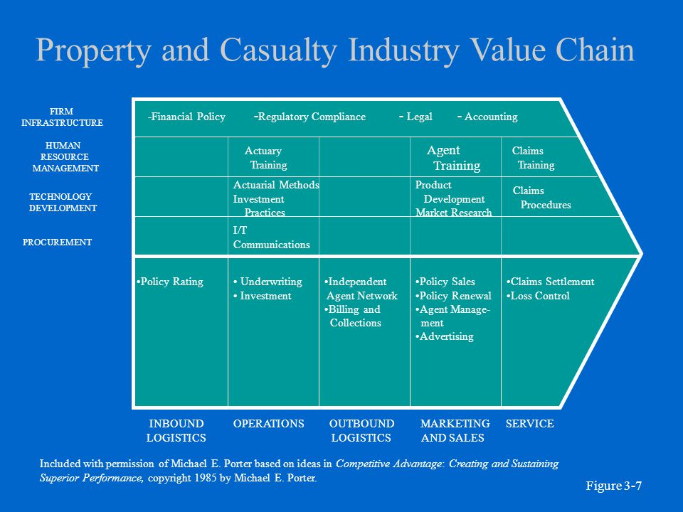 Property and Casualty Industry Value Chain INBOUND LOGISTICS OPERATIONSOUTBOUND LOGISTICS MARKETING AND SALES SERVICE PROCUREMENT TECHNOLOGY DEVELOPME