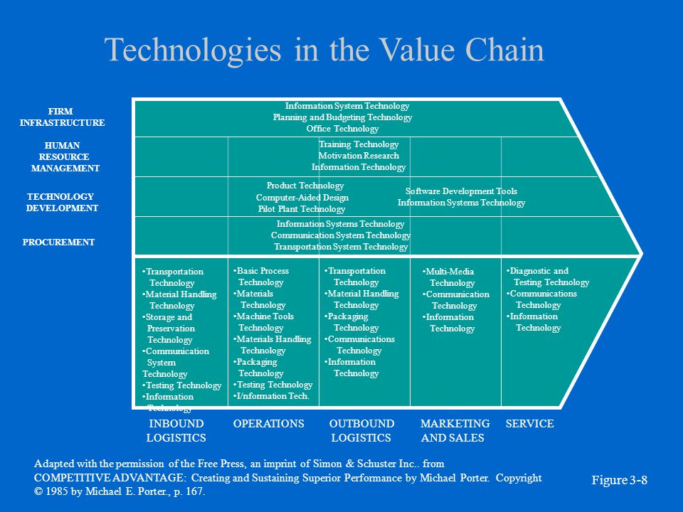 Technologies in the Value Chain INBOUND LOGISTICS OPERATIONSOUTBOUND LOGISTICS MARKETING AND SALES SERVICE PROCUREMENT TECHNOLOGY DEVELOPMENT HUMAN RE