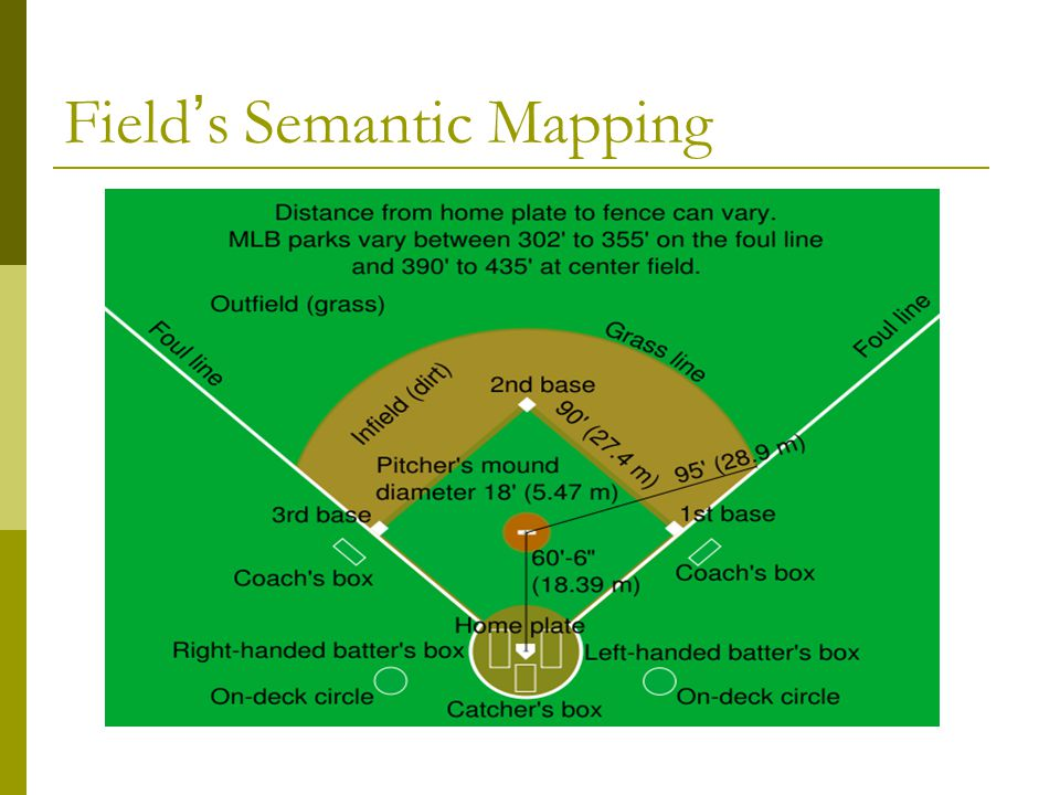 Field ' s Semantic Mapping
