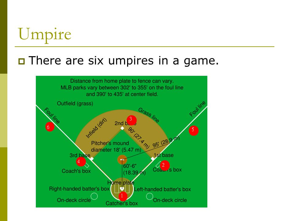 Umpire  There are six umpires in a game.