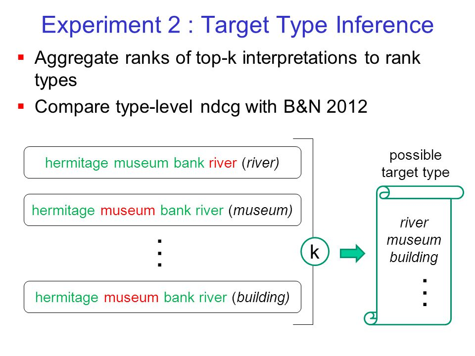 Experiment 2 : Target Type Inference  Aggregate ranks of top-k interpretations to rank types  Compare type-level ndcg with B&N 2012 hermitage museum bank river (museum) hermitage museum bank river (river) hermitage museum bank river (building) river museum building possible target type......