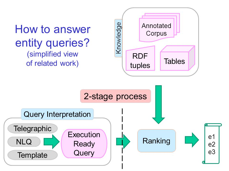 Execution Ready Query Telegraphic NLQ Template Query Interpretation Ranking 2-stage process How to answer entity queries.