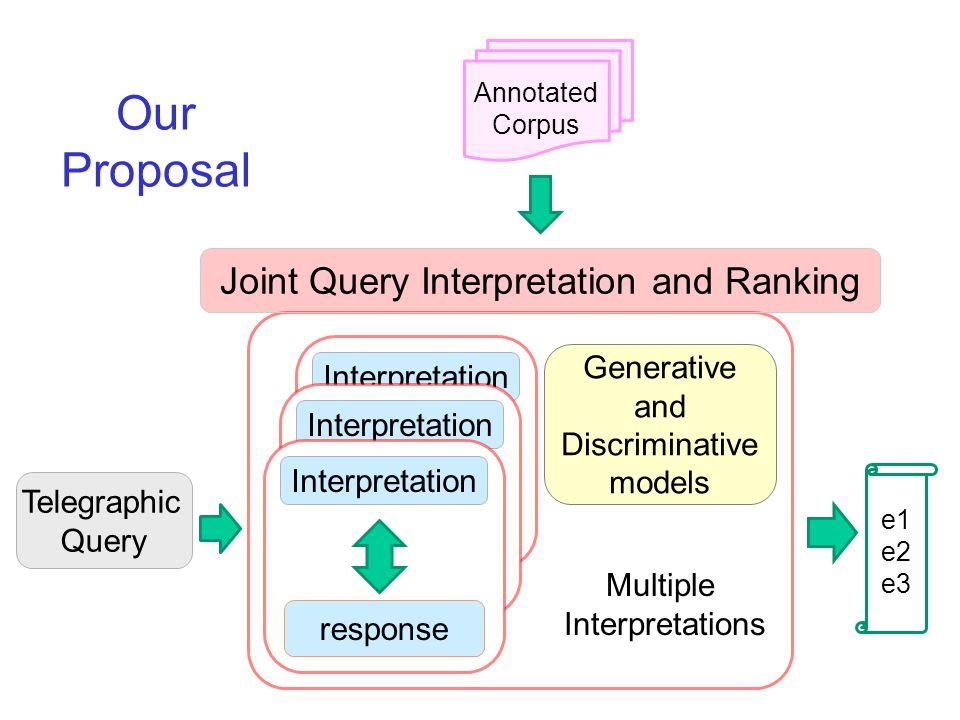 Telegraphic Query Our Proposal e1 e2 e3 Annotated Corpus Interpretation response Interpretation response Interpretation response Generative and Discri