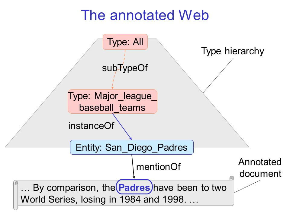 The annotated Web … By comparison, the Padres have been to two World Series, losing in 1984 and 1998.