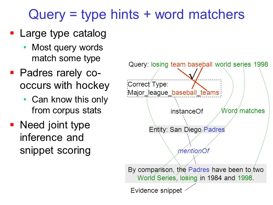  Large type catalog Most query words match some type  Padres rarely co- occurs with hockey Can know this only from corpus stats  Need joint type inference and snippet scoring Query: losing team baseball world series 1998 Correct Type: Major_league_baseball_teams Entity: San Diego Padres By comparison, the Padres have been to two World Series, losing in 1984 and 1998.
