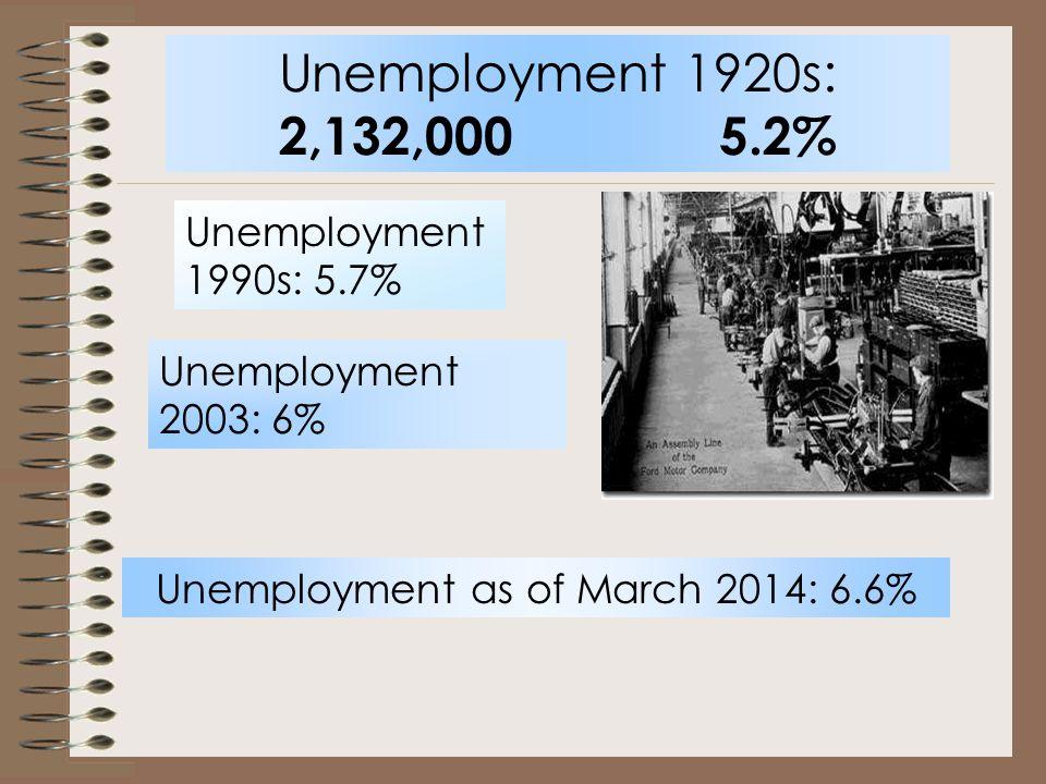 Unemployment 1920s: 2,132,000 5.2% Unemployment 2003: 6% Unemployment as of March 2014: 6.6% Unemployment 1990s: 5.7%