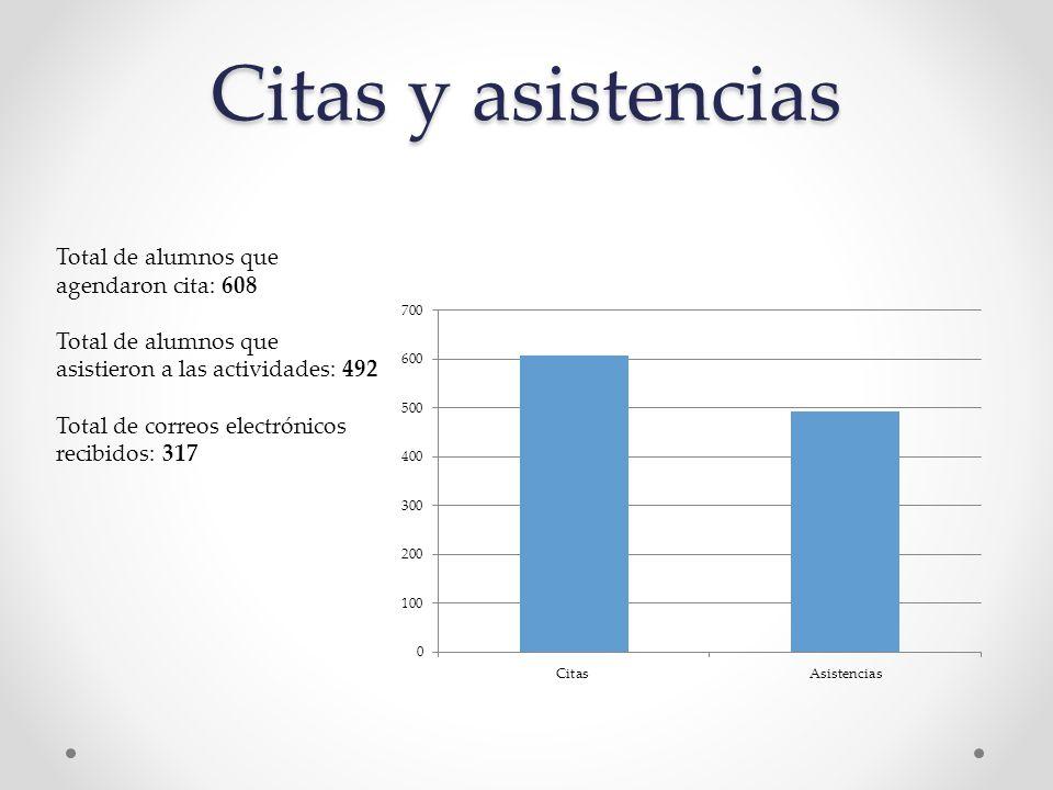 Citas y asistencias Total de alumnos que agendaron cita: 608 Total de alumnos que asistieron a las actividades: 492 Total de correos electrónicos recibidos: 317