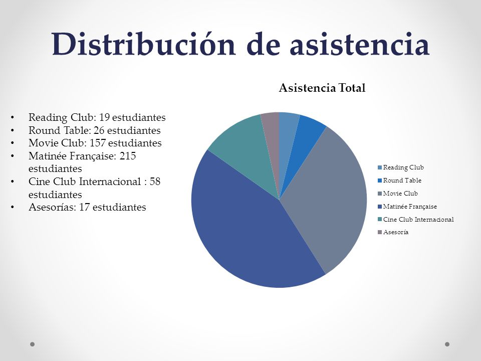 Distribución de asistencia Reading Club: 19 estudiantes Round Table: 26 estudiantes Movie Club: 157 estudiantes Matinée Française: 215 estudiantes Cine Club Internacional : 58 estudiantes Asesorías: 17 estudiantes