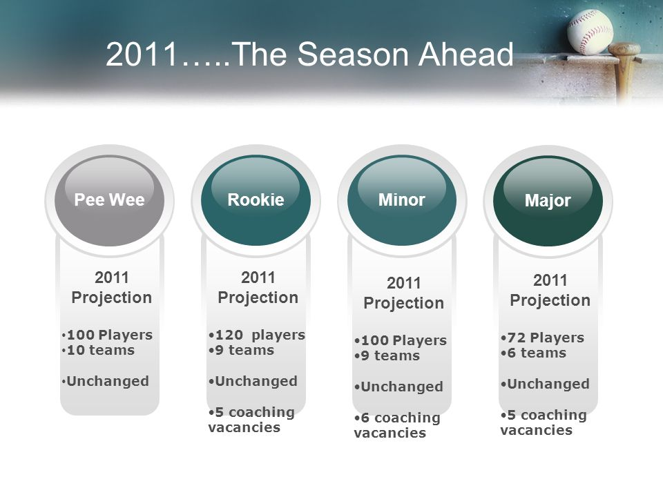 2011 Projection 100 Players 9 teams Unchanged 6 coaching vacancies 2011 Projection 120 players 9 teams Unchanged 5 coaching vacancies 2011 Projection 100 Players 10 teams Unchanged 2011 Projection 72 Players 6 teams Unchanged 5 coaching vacancies Pee WeeMajor Rookie Minor 2011…..The Season Ahead