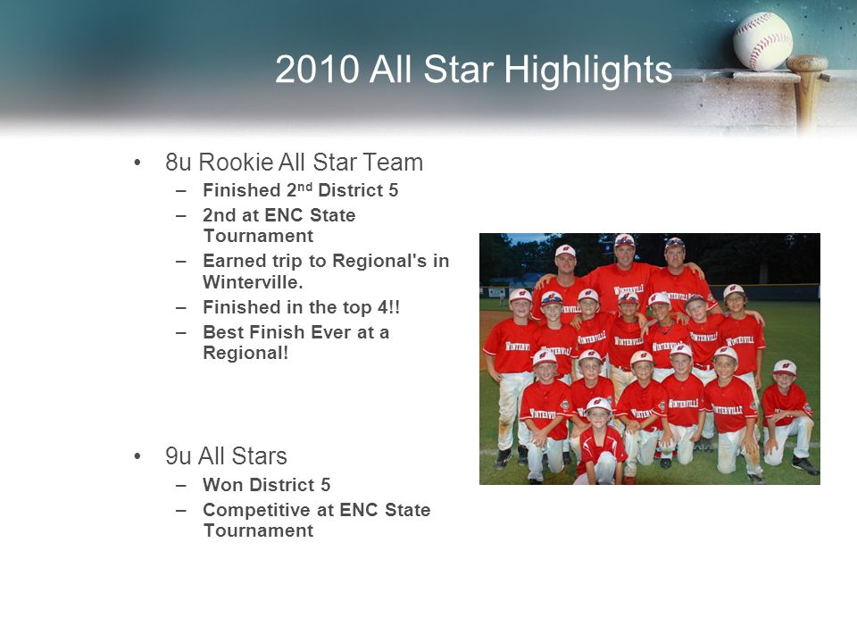 2010 All Star Highlights 8u Rookie All Star Team –Finished 2 nd District 5 –2nd at ENC State Tournament –Earned trip to Regional s in Winterville.