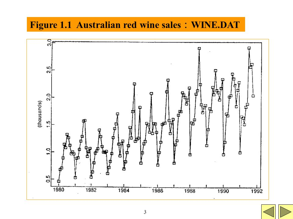 3 Figure 1.1 Australian red wine sales : WINE.DAT