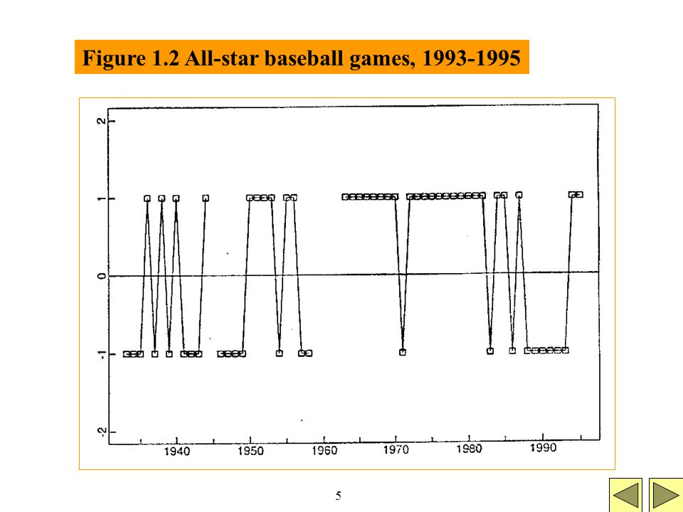 5 Figure 1.2 All-star baseball games, 1993-1995