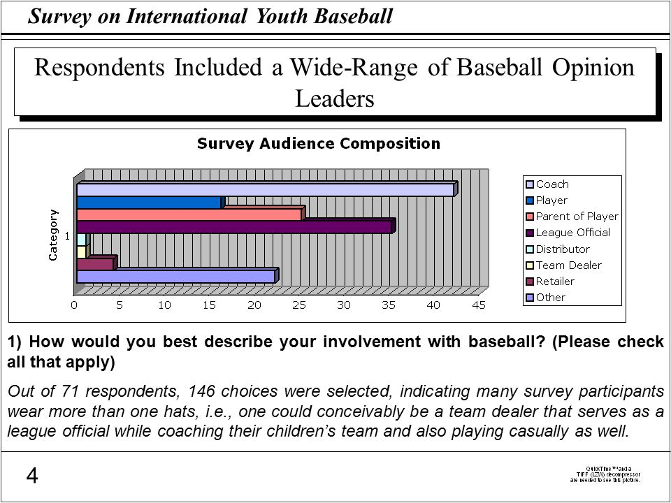Survey on International Youth Baseball 4 Respondents Included a Wide-Range of Baseball Opinion Leaders 1) How would you best describe your involvement with baseball.