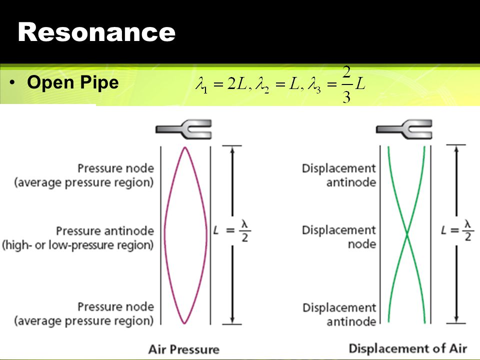Resonance Closed Pipe: