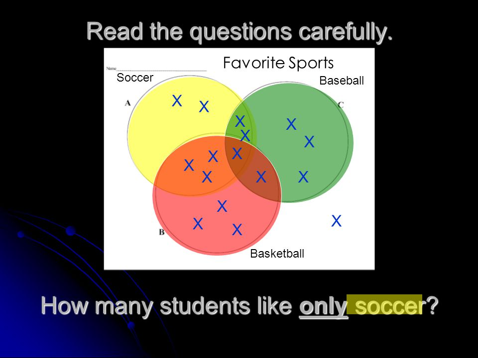 Read the questions carefully. Favorite Sports Soccer Baseball Basketball X X X X X X X X X X X X X X X X How many students like only soccer?
