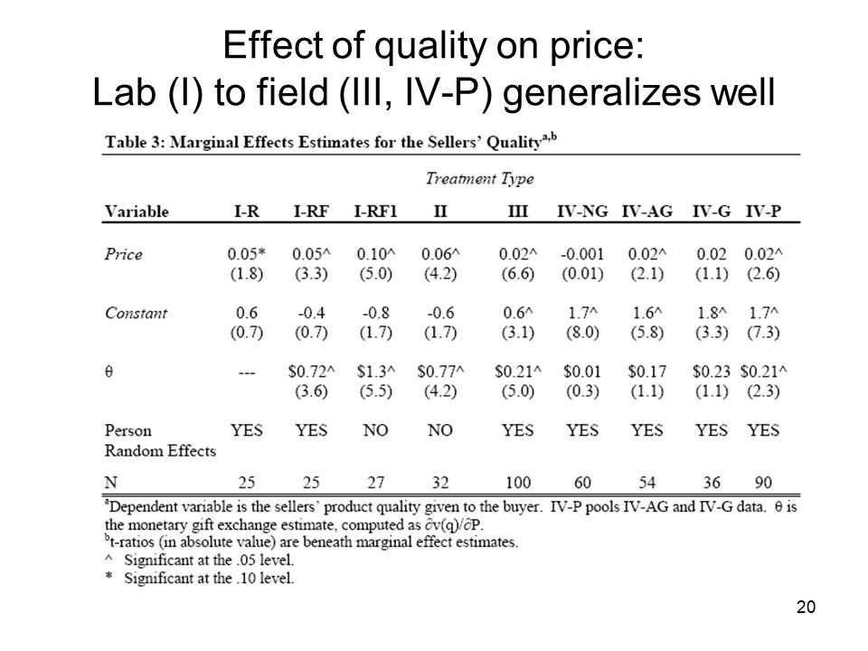 20 Effect of quality on price: Lab (I) to field (III, IV-P) generalizes well