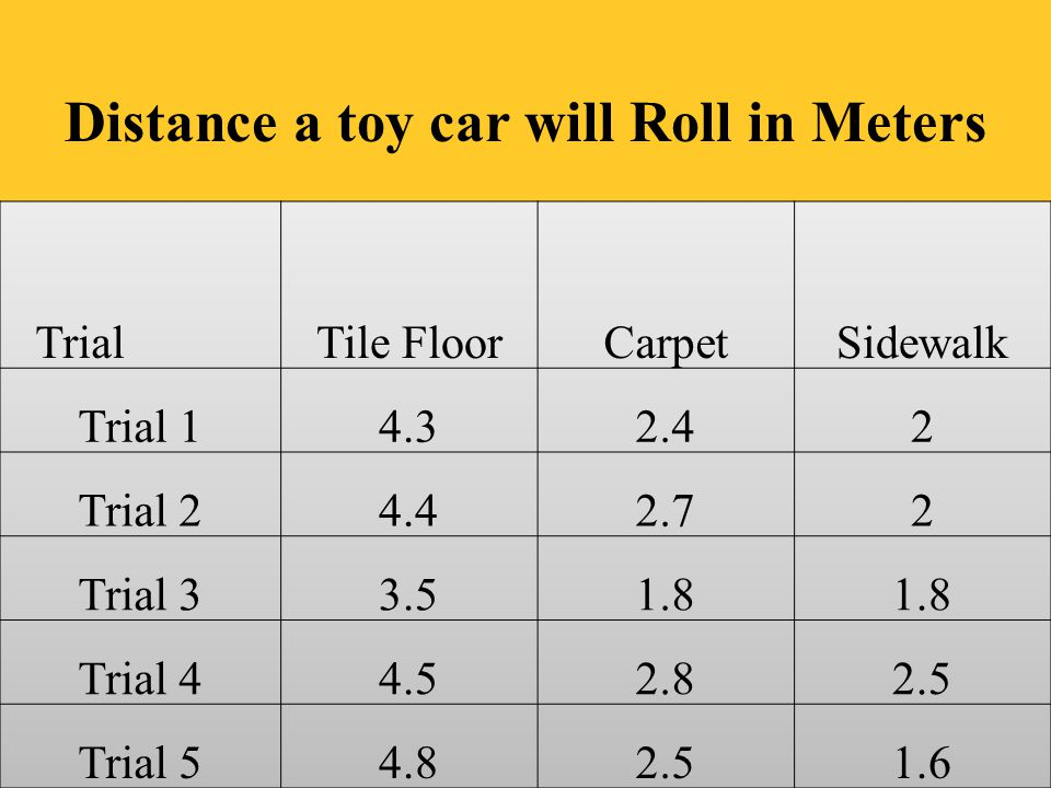 Distance a toy car will Roll in Meters