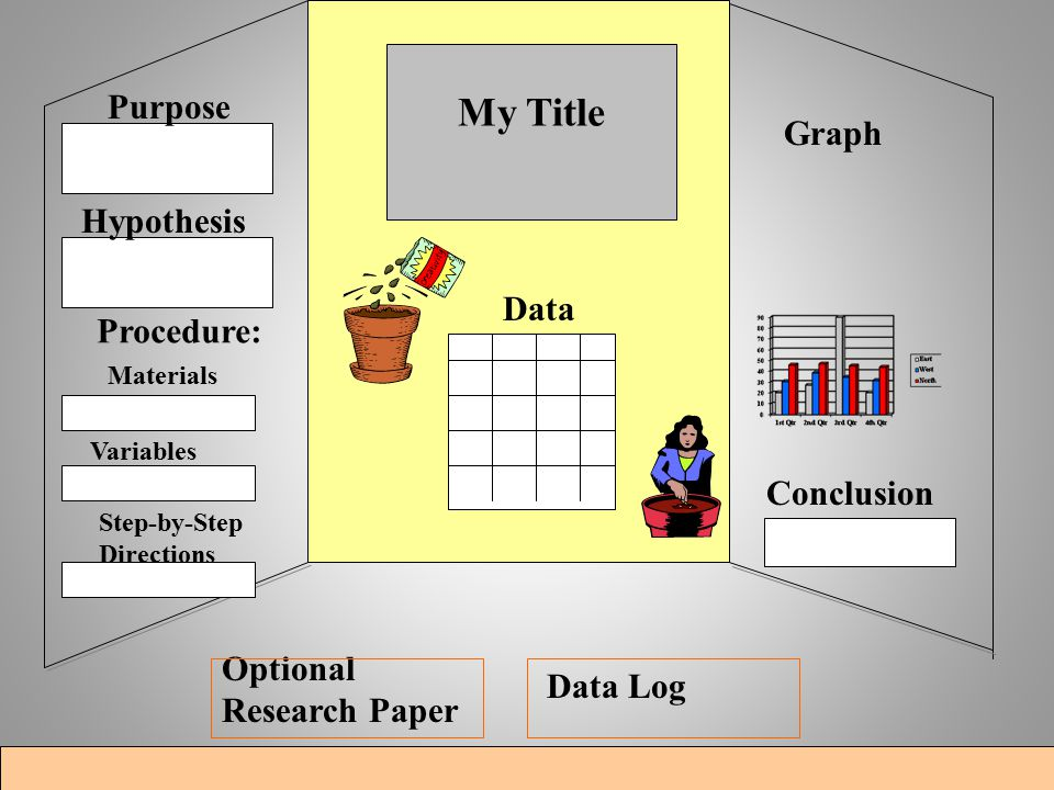 Data Materials Optional Research Paper My Title Purpose Hypothesis Procedure: Variables Step-by-Step Directions Graph Conclusion Data Log