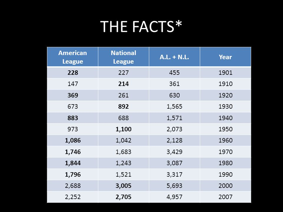 THE FACTS* American League National League A.L.