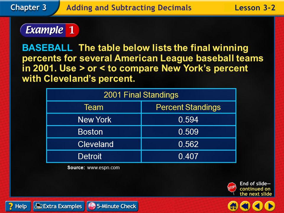 Lesson 2 Contents Example 1Compare Decimals Example 2Order Decimals