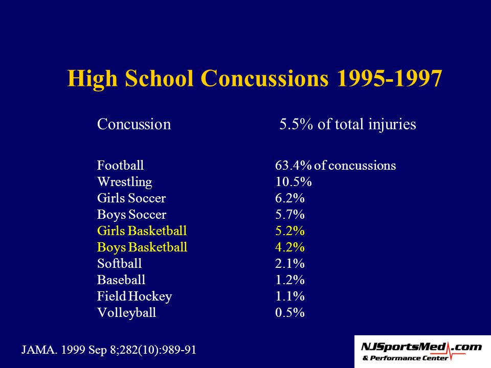 High School Concussions 1995-1997 Concussion 5.5% of total injuries Football63.4% of concussions Wrestling 10.5% Girls Soccer 6.2% Boys Soccer 5.7% Girls Basketball 5.2% Boys Basketball 4.2% Softball 2.1% Baseball 1.2% Field Hockey 1.1% Volleyball 0.5% JAMA.