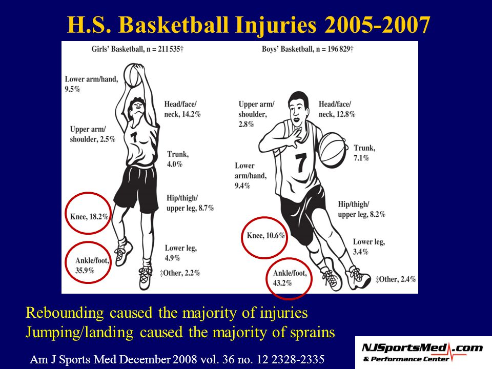 H.S. Basketball Injuries 2005-2007 Rebounding caused the majority of injuries Jumping/landing caused the majority of sprains Am J Sports Med December