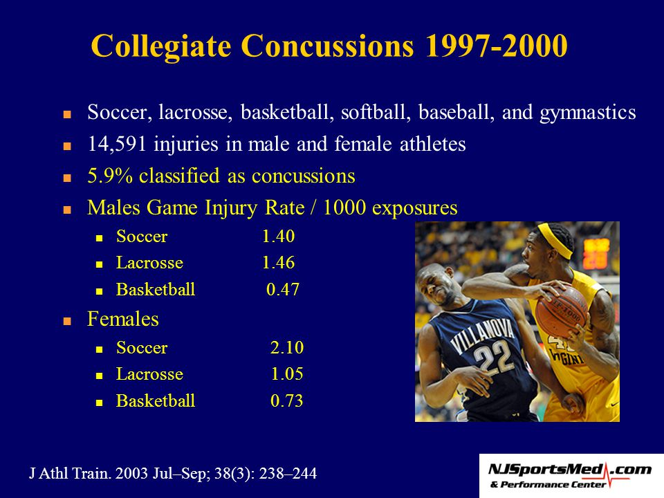 Soccer, lacrosse, basketball, softball, baseball, and gymnastics 14,591 injuries in male and female athletes 5.9% classified as concussions Males Game Injury Rate / 1000 exposures Soccer1.40 Lacrosse1.46 Basketball 0.47 Females Soccer 2.10 Lacrosse 1.05 Basketball 0.73 Collegiate Concussions 1997-2000 J Athl Train.
