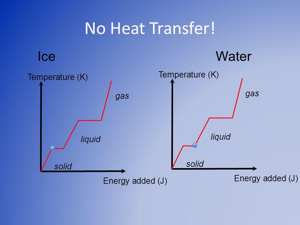 No Heat Transfer.