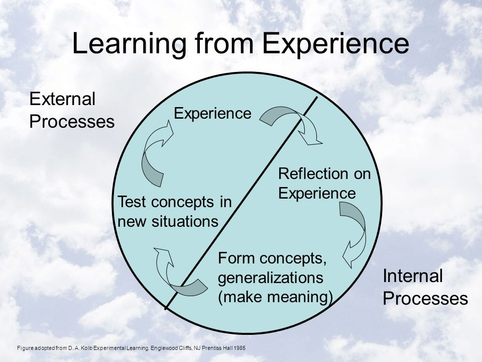 Learning from Experience External Processes Experience Reflection on Experience Form concepts, generalizations (make meaning) Test concepts in new situations Internal Processes Figure adopted from D.