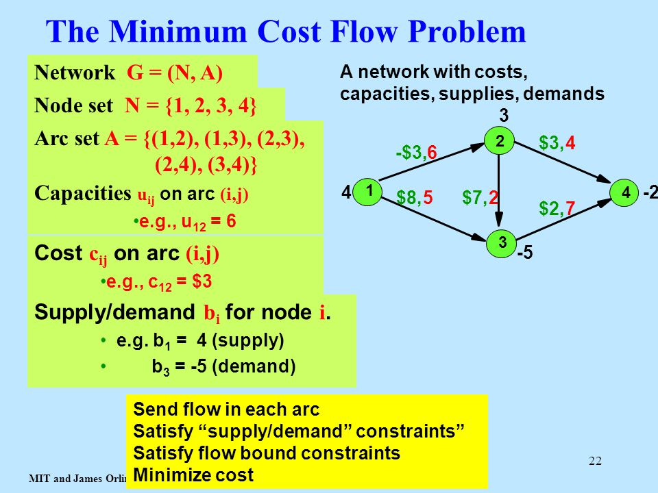 MIT and James Orlin © 2003 22 The Minimum Cost Flow Problem 1 2 3 4 -$3, $8,$7, $3, $2, 3 4 -5 -2 A network with costs, capacities, supplies, demands Supply/demand b i for node i.