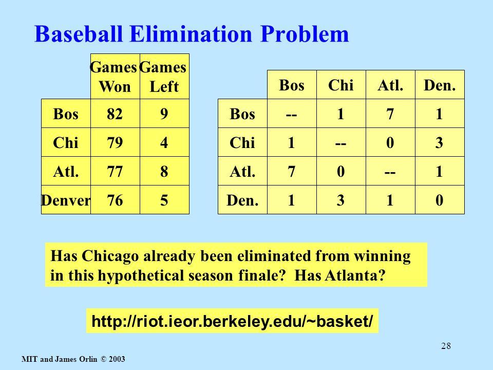 MIT and James Orlin © 2003 28 Baseball Elimination Problem BosChiAtl.Den. Bos Chi Atl. Den. --171 1 03 70 1 1310 Bos Chi Atl. Denver 82 79 77 76 Games