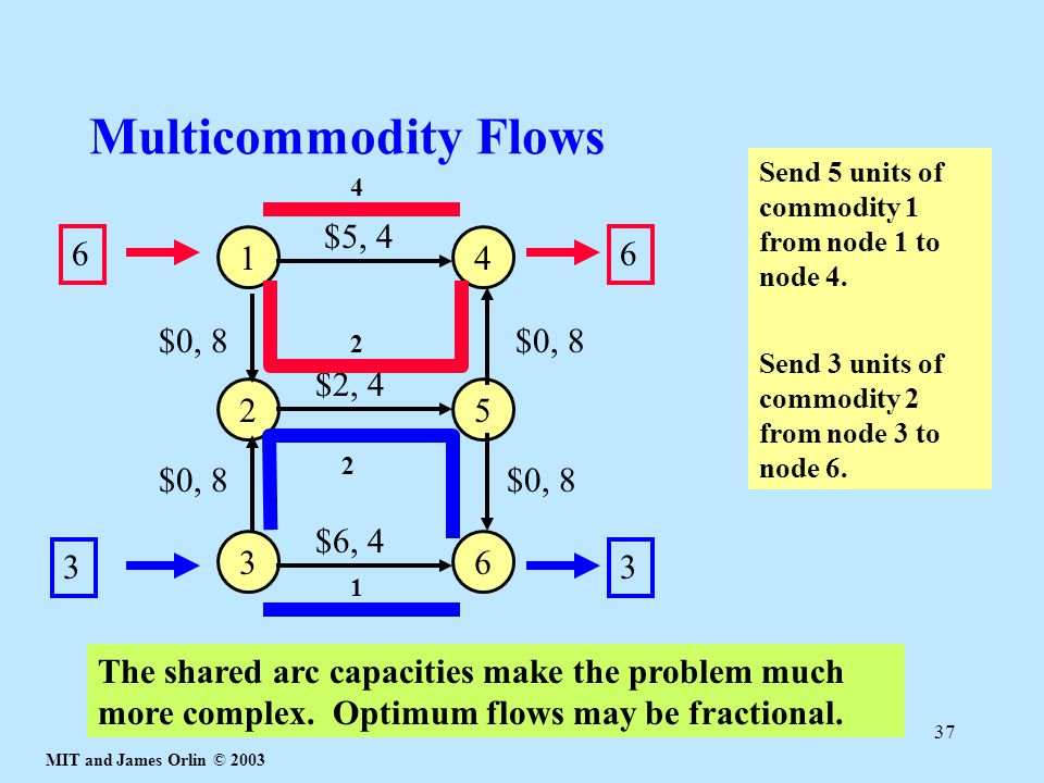 MIT and James Orlin © 2003 37 Multicommodity Flows 1 2 3 4 5 6 33 66 $5, 4 $2, 4 $6, 4 $0, 8 Send 5 units of commodity 1 from node 1 to node 4.