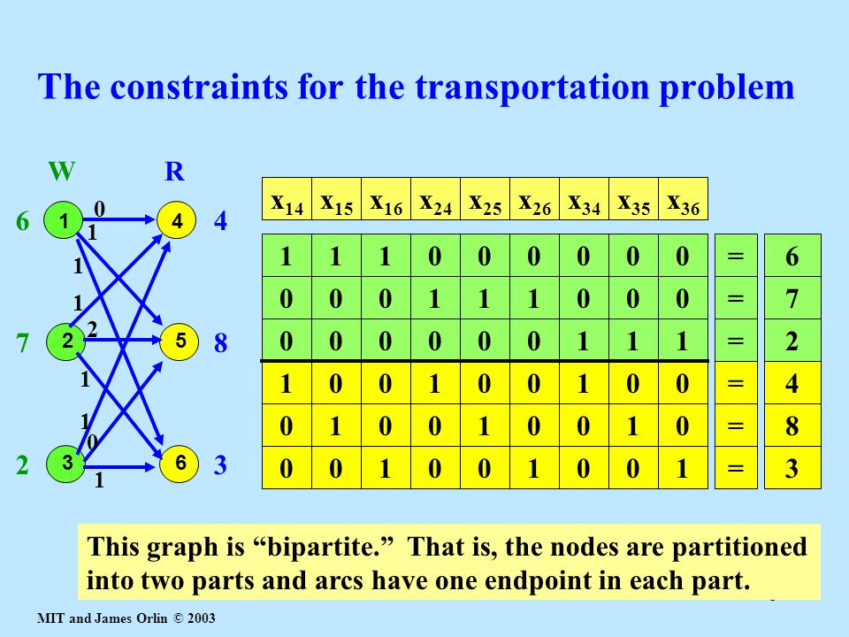 MIT and James Orlin © 2003 8 The constraints for the transportation problem 1 2 3 4 5 6 WR 6 7 2 4 8 3 0 1 1 0 1 1 1 1 2 1000=7100010100=4010010010=810100x 26 x 34 x 35 x 36 x 25 x 14 x 15 x 16 x 24 0000=6011101001=3000100111=200000 This graph is bipartite. That is, the nodes are partitioned into two parts and arcs have one endpoint in each part.