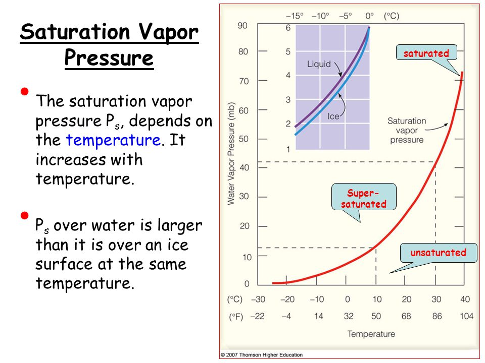 Saturation Vapor Pressure The saturation vapor pressure P s, depends on the temperature.